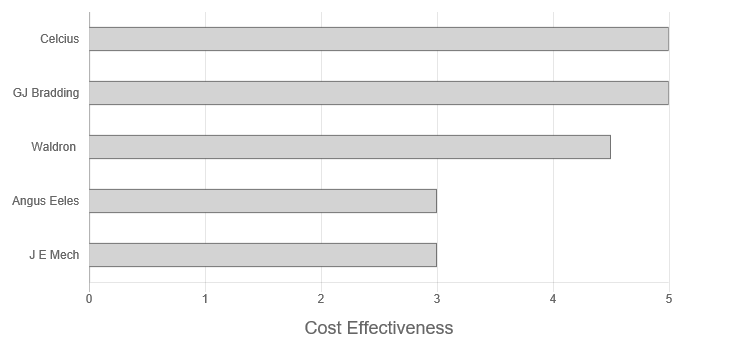 Angus Eeles Review Cost Effectiveness Graph