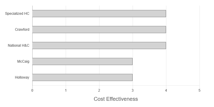 McCaig Air Conditioning Review Cost Effectiveness Graph