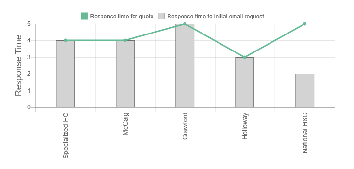 National Heating & Cooling Review Response Times Graph