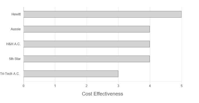 Aussie Airconditioning review cost effectiveness graph rating