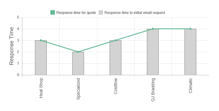Climatic Review response time providing quote graph