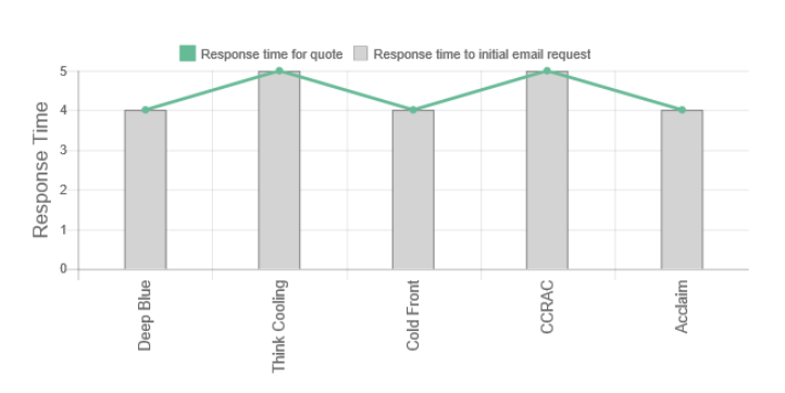 Our team created this Coastal Commercial and Residential Air Conditioning Review graph on response time