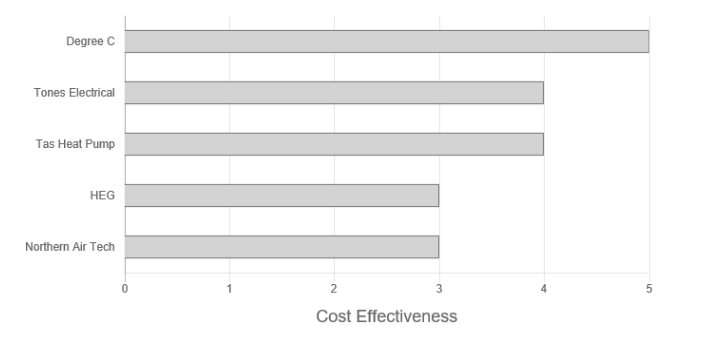 Tones Electrical Cost Effectiveness Graph