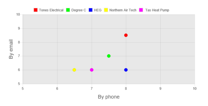 Tones Electrical Review Customer Service graph