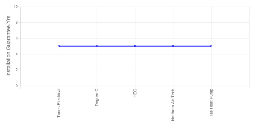 Tones Electrical Review warranty Graph