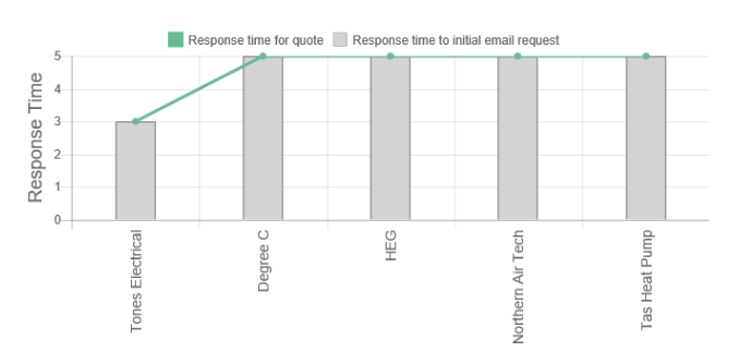 Tones Electrical Review Response Times graph