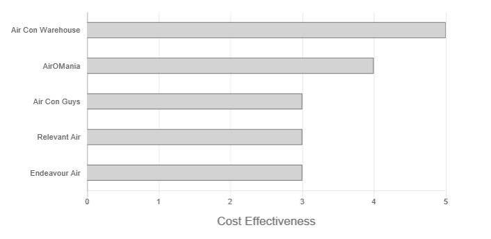 Air Conditioning Warehouse Review price effectiveness graph