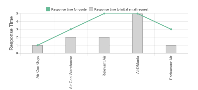 Our Endeavour Air Conditioning Review response time graph