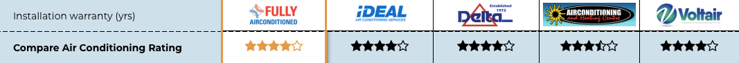 Fully Airconditioned Review star rating