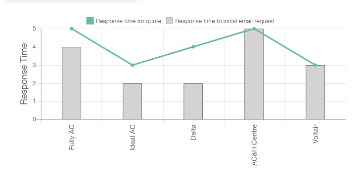 Our Fully Airconditioned review response time graph